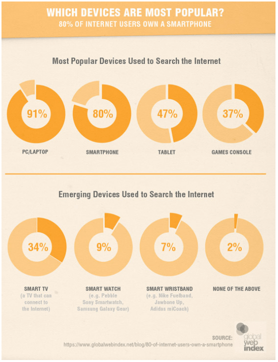 Mobile Market Graphic